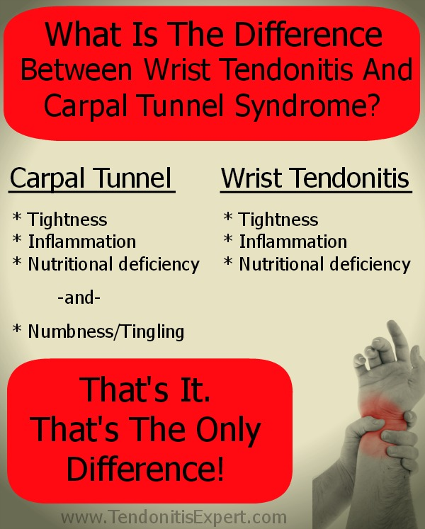 The Difference Between Carpal Tunnel Syndrome and Wrist Tendonitis