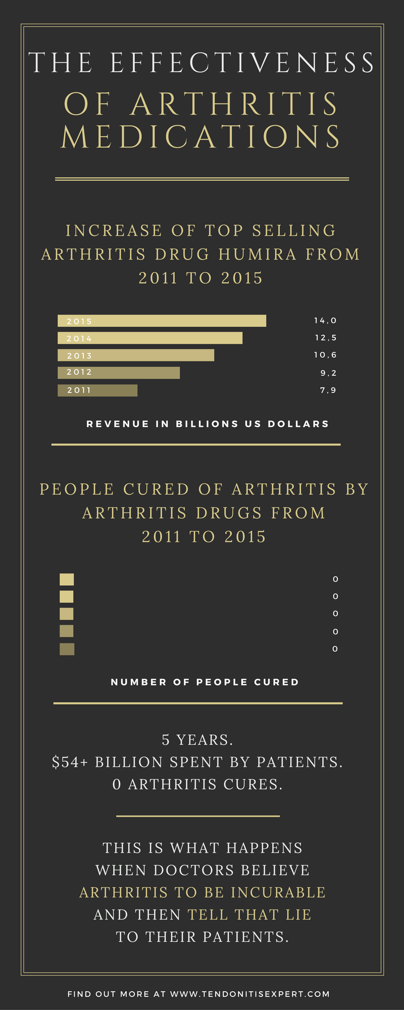 Arthritis is something that can be prevented, and reversed.  It's not the mystery that doctors think it is.  www.TendonitisExpert.com/what-is-arthritis.html