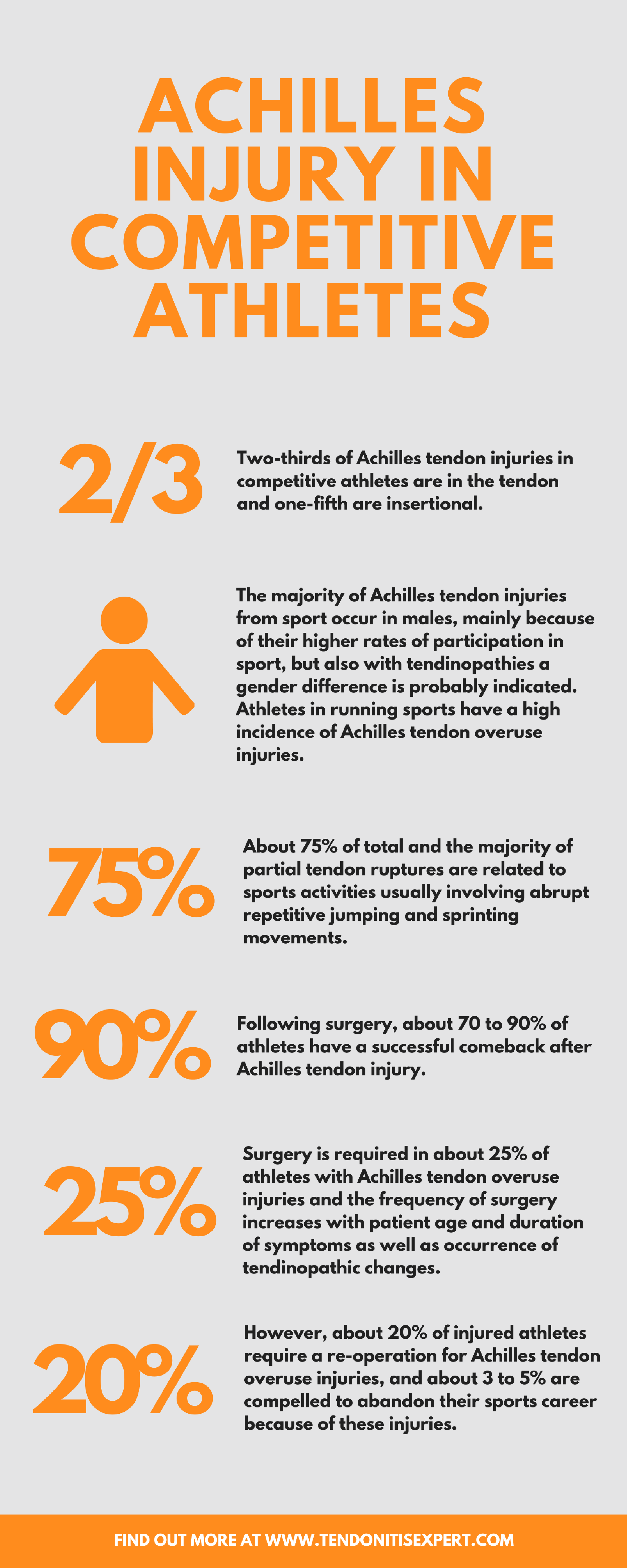 Infographic - Achilles tendon rupture  in competitive athletes  www.tendonitisexpert.com/achilles-tendon-rupture.html