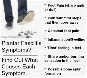plantar fasciitis symptoms breakdown