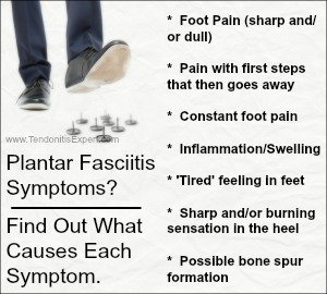 plantar fasciitis symptoms breakdown